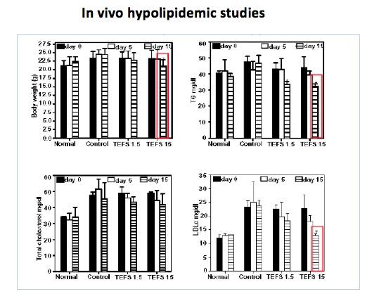 in-vivo_hypolipidemia